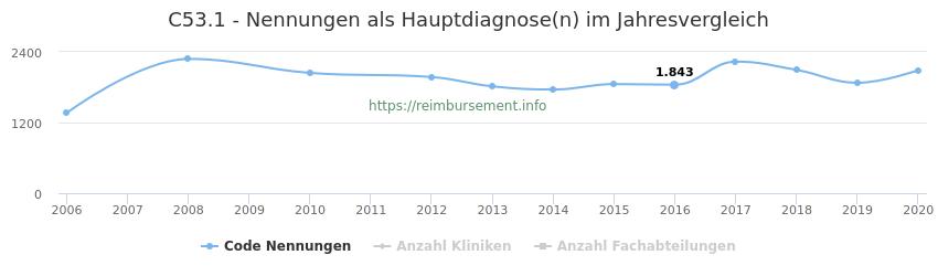 C53.1 Nennungen in der Hauptdiagnose und Anzahl der einsetzenden Kliniken, Fachabteilungen pro Jahr