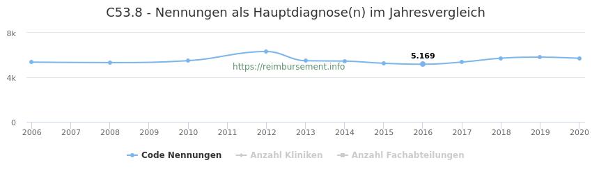 C53.8 Nennungen in der Hauptdiagnose und Anzahl der einsetzenden Kliniken, Fachabteilungen pro Jahr