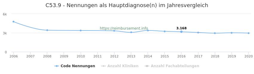 C53.9 Nennungen in der Hauptdiagnose und Anzahl der einsetzenden Kliniken, Fachabteilungen pro Jahr