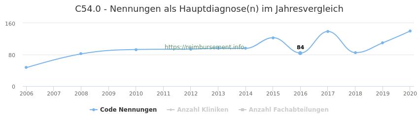 C54.0 Nennungen in der Hauptdiagnose und Anzahl der einsetzenden Kliniken, Fachabteilungen pro Jahr