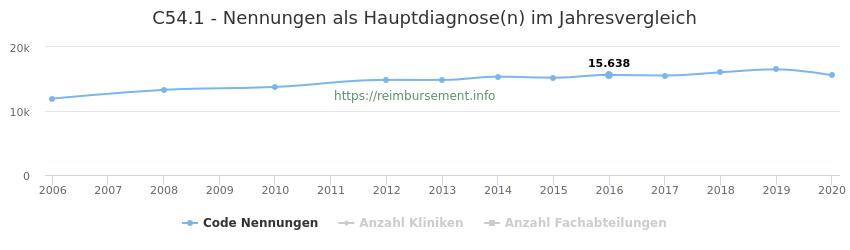 C54.1 Nennungen in der Hauptdiagnose und Anzahl der einsetzenden Kliniken, Fachabteilungen pro Jahr