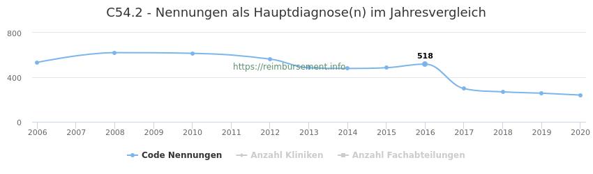 C54.2 Nennungen in der Hauptdiagnose und Anzahl der einsetzenden Kliniken, Fachabteilungen pro Jahr