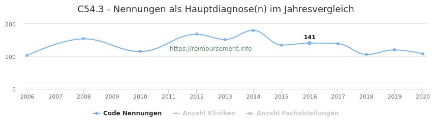C54.3 Nennungen in der Hauptdiagnose und Anzahl der einsetzenden Kliniken, Fachabteilungen pro Jahr