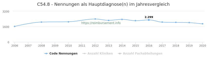 C54.8 Nennungen in der Hauptdiagnose und Anzahl der einsetzenden Kliniken, Fachabteilungen pro Jahr