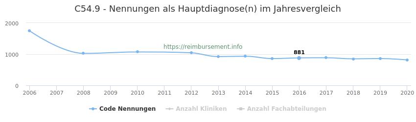 C54.9 Nennungen in der Hauptdiagnose und Anzahl der einsetzenden Kliniken, Fachabteilungen pro Jahr
