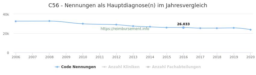 C56 Nennungen in der Hauptdiagnose und Anzahl der einsetzenden Kliniken, Fachabteilungen pro Jahr