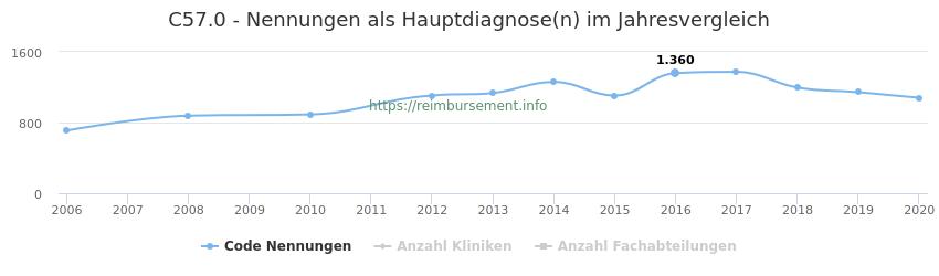 C57.0 Nennungen in der Hauptdiagnose und Anzahl der einsetzenden Kliniken, Fachabteilungen pro Jahr