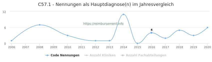 C57.1 Nennungen in der Hauptdiagnose und Anzahl der einsetzenden Kliniken, Fachabteilungen pro Jahr