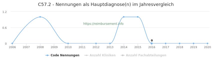 C57.2 Nennungen in der Hauptdiagnose und Anzahl der einsetzenden Kliniken, Fachabteilungen pro Jahr