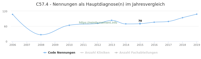 C57.4 Nennungen in der Hauptdiagnose und Anzahl der einsetzenden Kliniken, Fachabteilungen pro Jahr