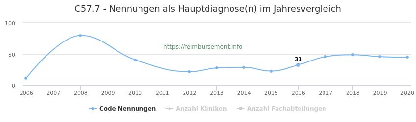 C57.7 Nennungen in der Hauptdiagnose und Anzahl der einsetzenden Kliniken, Fachabteilungen pro Jahr