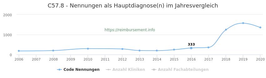 C57.8 Nennungen in der Hauptdiagnose und Anzahl der einsetzenden Kliniken, Fachabteilungen pro Jahr