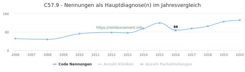 C57.9 Nennungen in der Hauptdiagnose und Anzahl der einsetzenden Kliniken, Fachabteilungen pro Jahr