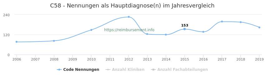 C58 Nennungen in der Hauptdiagnose und Anzahl der einsetzenden Kliniken, Fachabteilungen pro Jahr