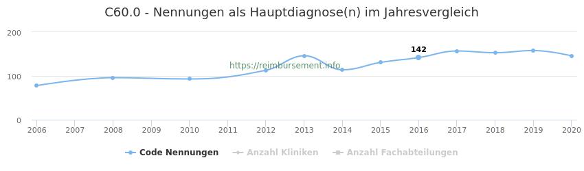C60.0 Nennungen in der Hauptdiagnose und Anzahl der einsetzenden Kliniken, Fachabteilungen pro Jahr