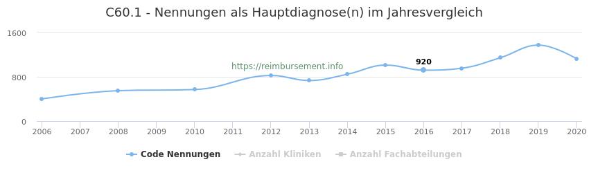 C60.1 Nennungen in der Hauptdiagnose und Anzahl der einsetzenden Kliniken, Fachabteilungen pro Jahr
