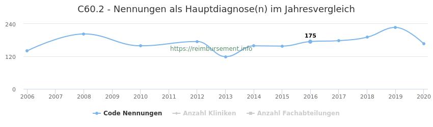 C60.2 Nennungen in der Hauptdiagnose und Anzahl der einsetzenden Kliniken, Fachabteilungen pro Jahr