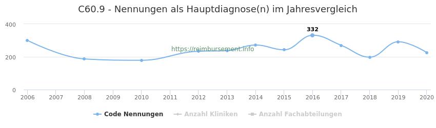 C60.9 Nennungen in der Hauptdiagnose und Anzahl der einsetzenden Kliniken, Fachabteilungen pro Jahr