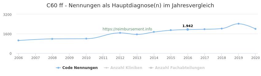 C60 Nennungen in der Hauptdiagnose und Anzahl der einsetzenden Kliniken, Fachabteilungen pro Jahr