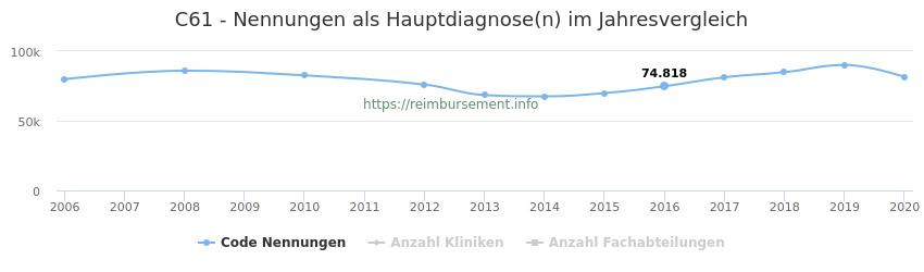C61 Nennungen in der Hauptdiagnose und Anzahl der einsetzenden Kliniken, Fachabteilungen pro Jahr