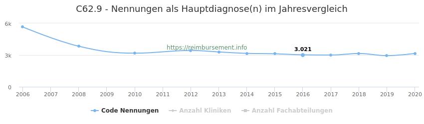 C62.9 Nennungen in der Hauptdiagnose und Anzahl der einsetzenden Kliniken, Fachabteilungen pro Jahr