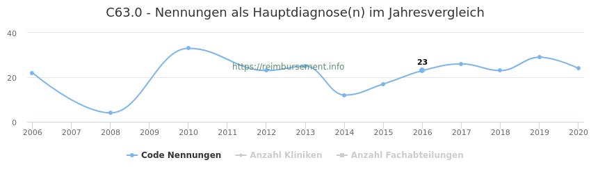 C63.0 Nennungen in der Hauptdiagnose und Anzahl der einsetzenden Kliniken, Fachabteilungen pro Jahr