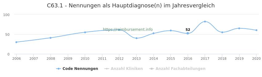 C63.1 Nennungen in der Hauptdiagnose und Anzahl der einsetzenden Kliniken, Fachabteilungen pro Jahr