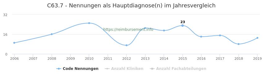 C63.7 Nennungen in der Hauptdiagnose und Anzahl der einsetzenden Kliniken, Fachabteilungen pro Jahr
