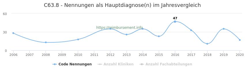 C63.8 Nennungen in der Hauptdiagnose und Anzahl der einsetzenden Kliniken, Fachabteilungen pro Jahr