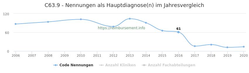 C63.9 Nennungen in der Hauptdiagnose und Anzahl der einsetzenden Kliniken, Fachabteilungen pro Jahr