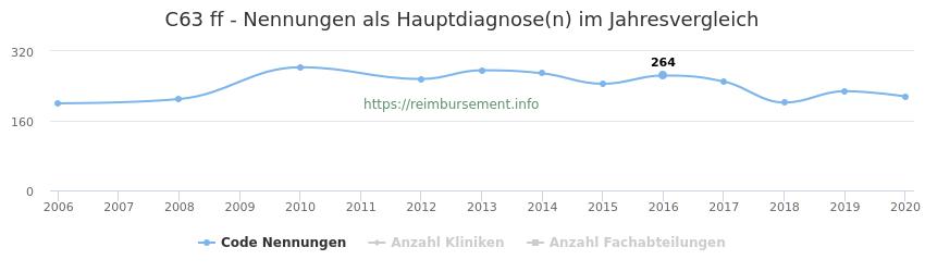 C63 Nennungen in der Hauptdiagnose und Anzahl der einsetzenden Kliniken, Fachabteilungen pro Jahr