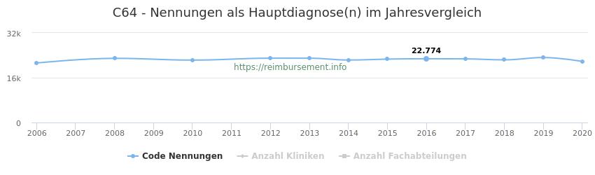 C64 Nennungen in der Hauptdiagnose und Anzahl der einsetzenden Kliniken, Fachabteilungen pro Jahr