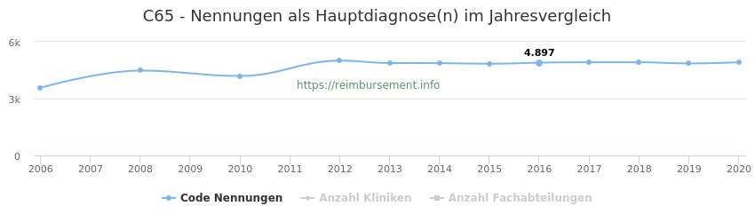 C65 Nennungen in der Hauptdiagnose und Anzahl der einsetzenden Kliniken, Fachabteilungen pro Jahr