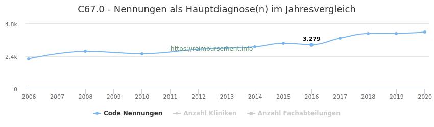 C67.0 Nennungen in der Hauptdiagnose und Anzahl der einsetzenden Kliniken, Fachabteilungen pro Jahr