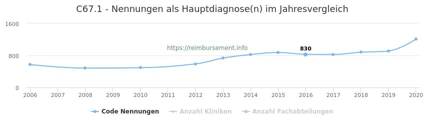 C67.1 Nennungen in der Hauptdiagnose und Anzahl der einsetzenden Kliniken, Fachabteilungen pro Jahr