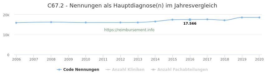 C67.2 Nennungen in der Hauptdiagnose und Anzahl der einsetzenden Kliniken, Fachabteilungen pro Jahr