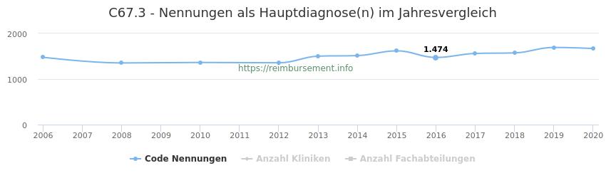 C67.3 Nennungen in der Hauptdiagnose und Anzahl der einsetzenden Kliniken, Fachabteilungen pro Jahr