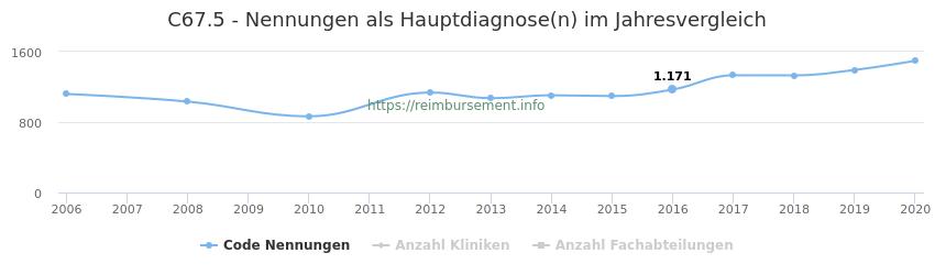 C67.5 Nennungen in der Hauptdiagnose und Anzahl der einsetzenden Kliniken, Fachabteilungen pro Jahr