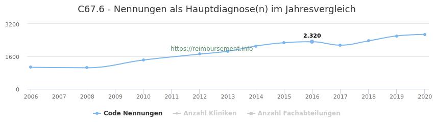 C67.6 Nennungen in der Hauptdiagnose und Anzahl der einsetzenden Kliniken, Fachabteilungen pro Jahr