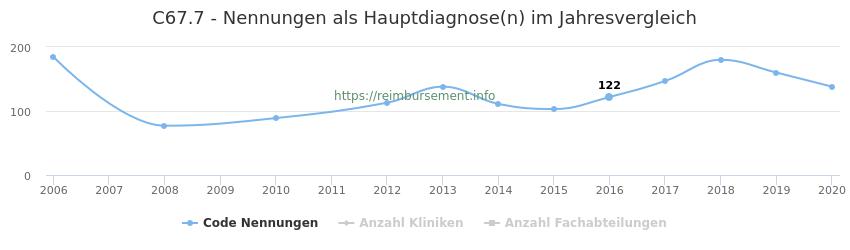 C67.7 Nennungen in der Hauptdiagnose und Anzahl der einsetzenden Kliniken, Fachabteilungen pro Jahr