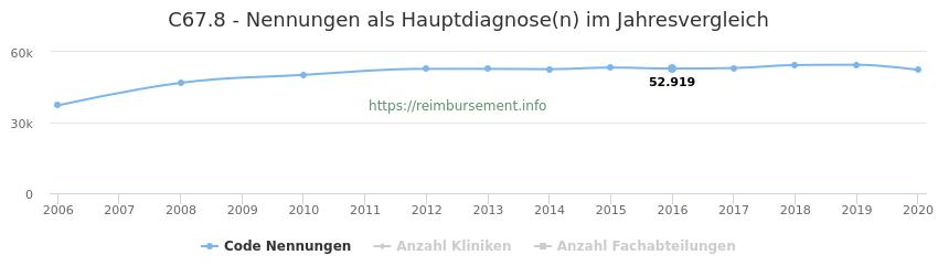 C67.8 Nennungen in der Hauptdiagnose und Anzahl der einsetzenden Kliniken, Fachabteilungen pro Jahr