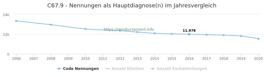 C67.9 Nennungen in der Hauptdiagnose und Anzahl der einsetzenden Kliniken, Fachabteilungen pro Jahr