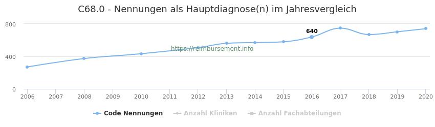 C68.0 Nennungen in der Hauptdiagnose und Anzahl der einsetzenden Kliniken, Fachabteilungen pro Jahr