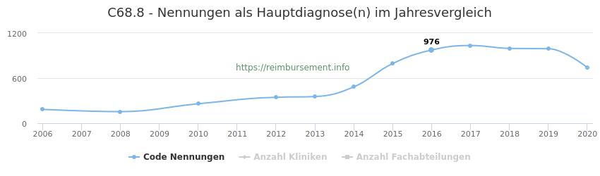C68.8 Nennungen in der Hauptdiagnose und Anzahl der einsetzenden Kliniken, Fachabteilungen pro Jahr