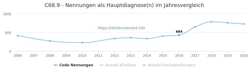 C68.9 Nennungen in der Hauptdiagnose und Anzahl der einsetzenden Kliniken, Fachabteilungen pro Jahr