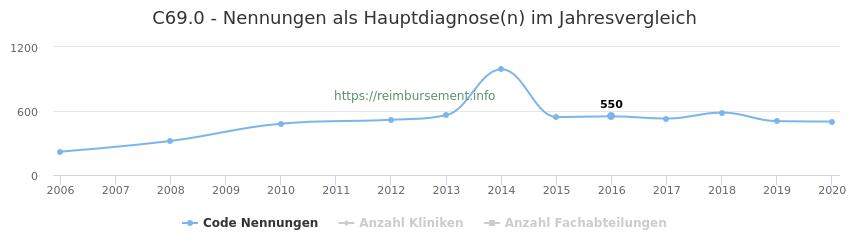 C69.0 Nennungen in der Hauptdiagnose und Anzahl der einsetzenden Kliniken, Fachabteilungen pro Jahr