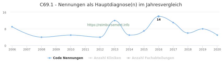 C69.1 Nennungen in der Hauptdiagnose und Anzahl der einsetzenden Kliniken, Fachabteilungen pro Jahr