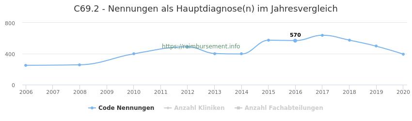 C69.2 Nennungen in der Hauptdiagnose und Anzahl der einsetzenden Kliniken, Fachabteilungen pro Jahr