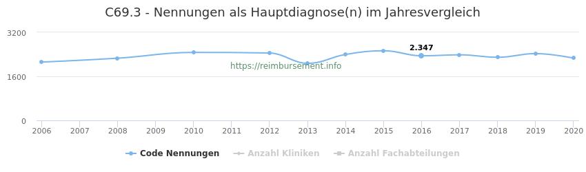 C69.3 Nennungen in der Hauptdiagnose und Anzahl der einsetzenden Kliniken, Fachabteilungen pro Jahr