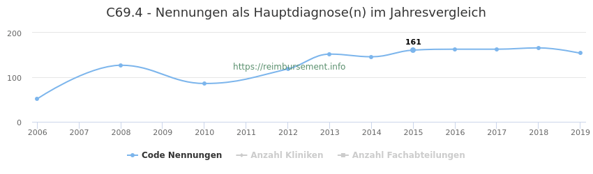 C69.4 Nennungen in der Hauptdiagnose und Anzahl der einsetzenden Kliniken, Fachabteilungen pro Jahr